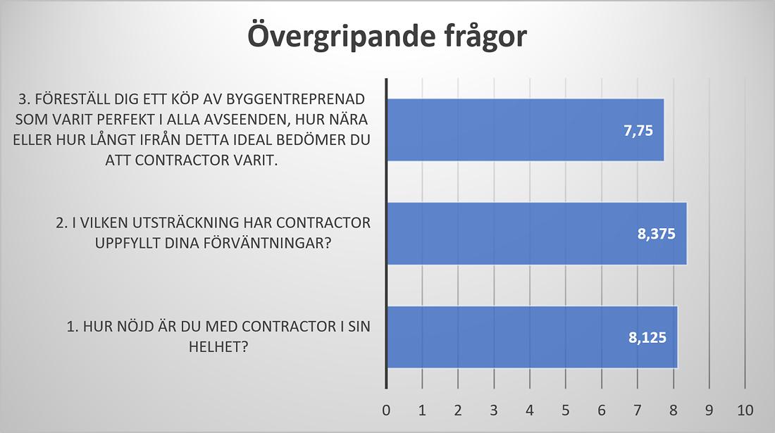 Toppbetyg från Contractors kunder